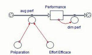 Figure 3. Le sous-système de performance.